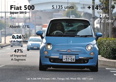 volkswagen japan japan 2012 full year analysis fiat group s world