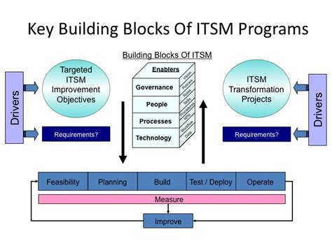 Blueprint Programs role of itsm tools in it industry