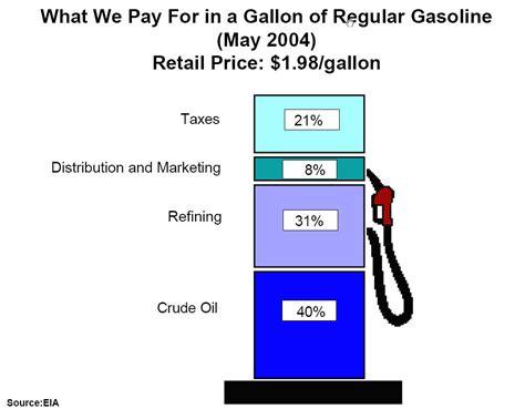 gas prices oregon gas price oregon gas price