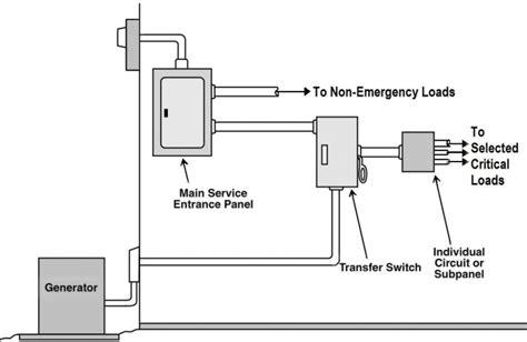 House Floor Plan Generator generator safety tcec