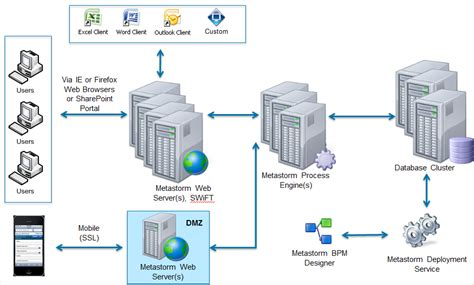 metastorm workflow metastorm bpm opentext bpm solutions