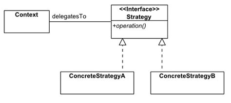 strategy pattern in js the strategy pattern in ecmascript javascript