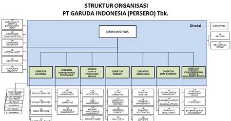 membuat struktur organisasi lembaga awesome management matrix