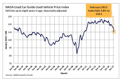 Used Prices by Used Car Prices Plunge Most In Any Month Since 2008 Only