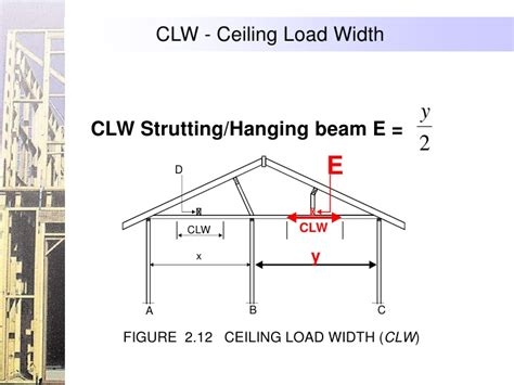 Ceiling Load by Using Span Tables As1684 2