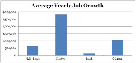 Average Unemployment Under Bush | average unemployment rate under bush