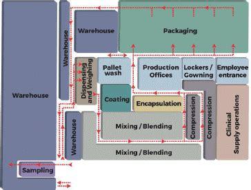 layout design of pharma company process architects bringing value to pharmaceutical