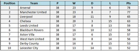 epl table past years stats premier league table 15 10 and 5 years ago