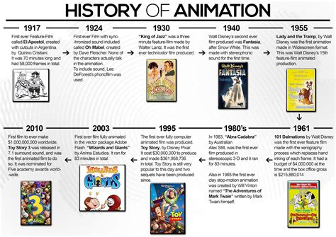 the history of alex s context of practice history of animation timeline