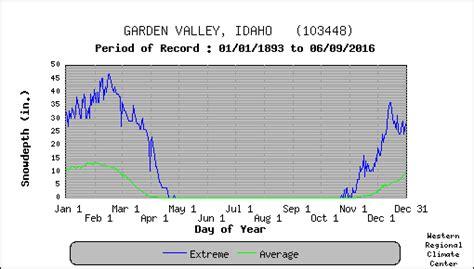 Garden Valley Idaho Weather by Garden Valley Idaho Climate Summary