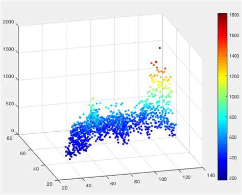 3d scatter plot for ms excel plot find volume of 3d peaks in matlab stack overflow