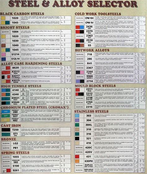 steel grades comparison chart car interior design