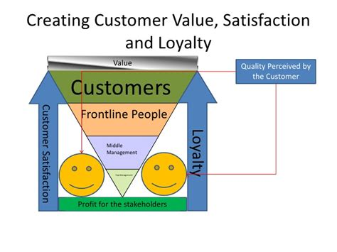 customer value diagram chapter 5 creating customer value satisfaction and loyalty