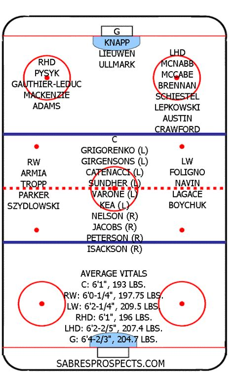 hockey depth chart template june 2012 sabresprospects the 1 source on the