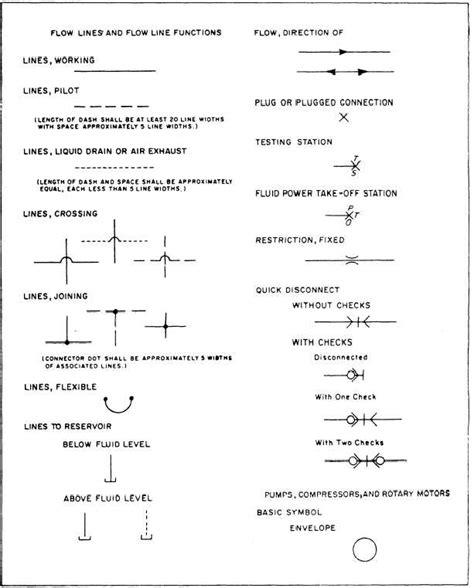 Indiana Plumbing Code Book by Plumbing Symbols