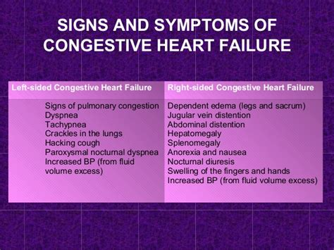 congestive failure congestive failure cardiomyopathy signs of a attack