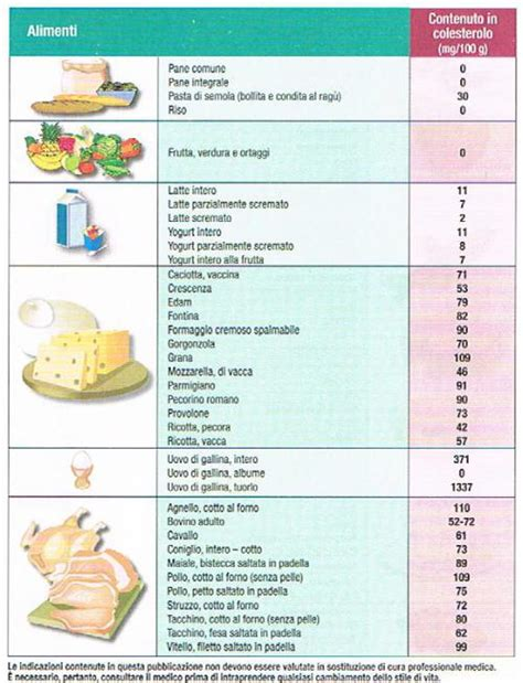 alimenti colesterolo tabella gli alimenti con colesterolo buono e le tabelle di riferimento