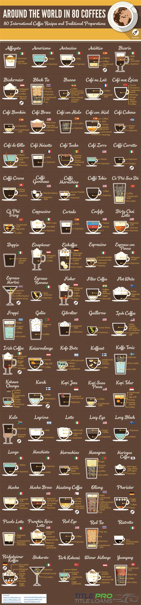 Coffees From Around The World by Around The World In 80 Coffees Recipe Infographic