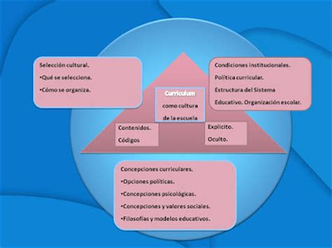 Modelo Curriculum Stephen Kemmis Teoria Curricular Curriculum