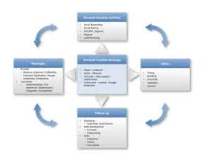 lead generation plan template ask the right questions upfront build an effective lead