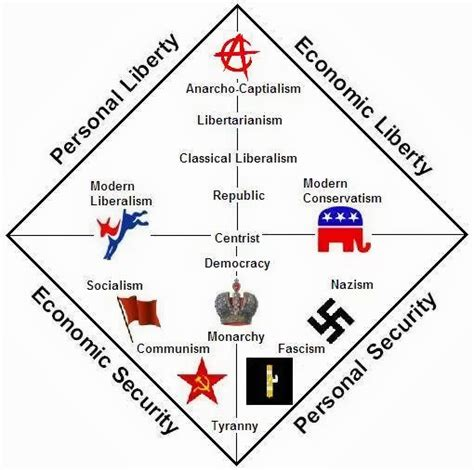 political spectrum diagram political spectrum social studies stuff