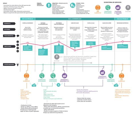 customer experience mapping template customer journey map for food retail source behance net