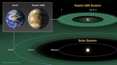 planet diagram kepler 186f earth s exoplanet sky diary