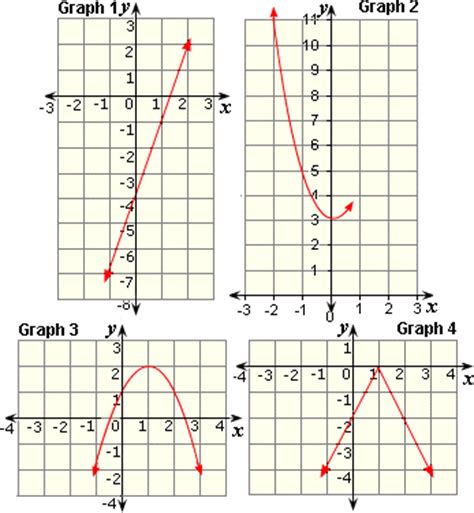 printable quadratic graphs all worksheets 187 transformations of functions worksheets