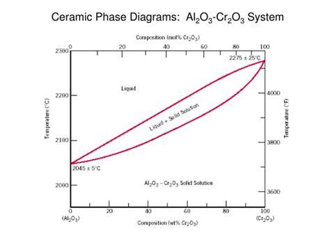 ceramic phase diagrams ppt ceramics powerpoint presentation id 1624531