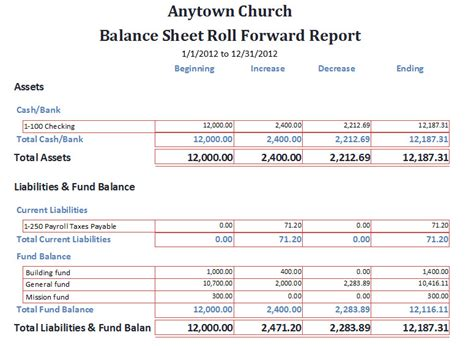church balance sheet template best photos of church balance sheet template spreadsheet