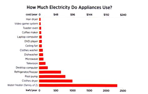 how much does electricity cost for a 1 bedroom apartment appliances sre property managementsre property management