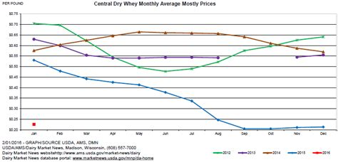 Curve Whey Protein february march dairy market update milk specialties