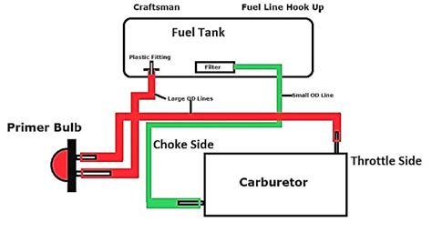craftsman 32cc weedwacker fuel line diagram craftsman weedwacker fuel line diagram repair wiring scheme