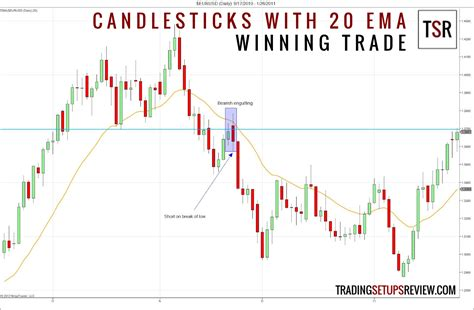 meaning pattern of trade candlestick patterns with a moving average