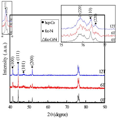 xrd pattern of ni the coupled magnetic field effects on the microstructure