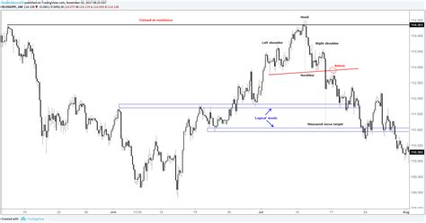 pattern parts net review becoming a better trader classic chart patterns part i