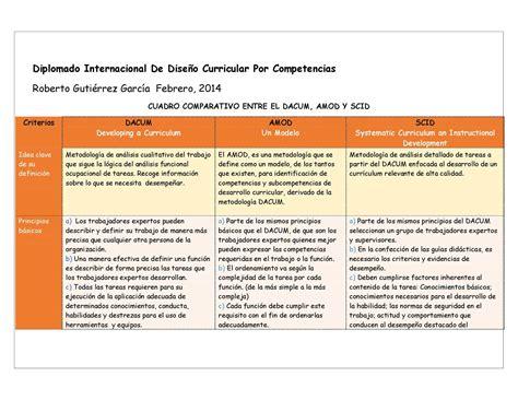 Evaluación De Un Modelo Curricular Por Competencias Calam 233 O Cuadro Comparativo Metodolog 237 A Dacum Amod Scid