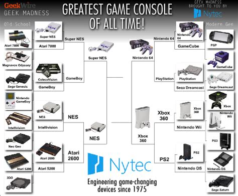 all console madness console wars four xbox 360 vs