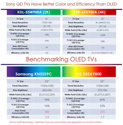 Colour Oled From Sony by Quantum Dots Enchancing Lcd Tv Performance