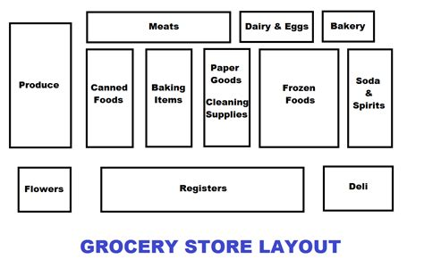 supermarket aisle layout grocery list strategy the lovebugs blog