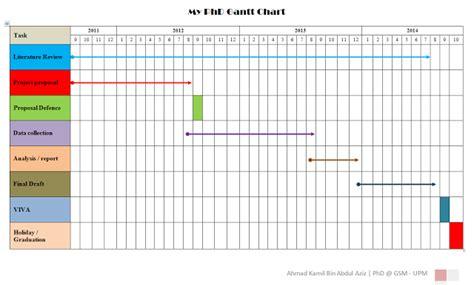 dissertation timetable exle phd dissertation process gant chart