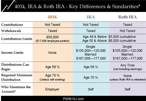 2014 vs 2013 401k 403b contribution limits and catch up amounts rollover ira into gold