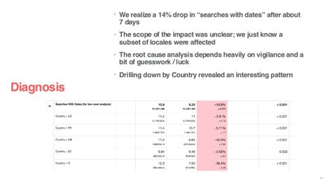 airbnb datepicker reliable and scalable data ingestion at airbnb