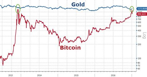 bitcoin vs gold is a bitcoin quot as good as gold quot zero hedge