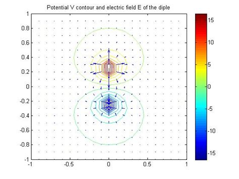 electric dipole capacitor field between two wires matlab answers matlab central