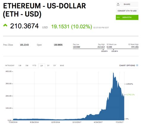 calculator ethereum to usd ethereum cofounder there is a ticking time bomb in