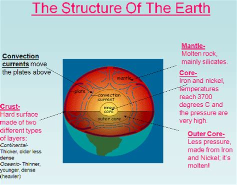structure of the earth diagram to label types of plate margin
