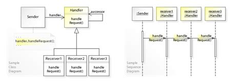 design pattern event handler chain of responsibility pattern wikipedia