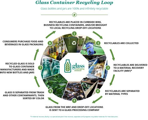 glass recycling process diagram glass recycling facts glass packaging institute