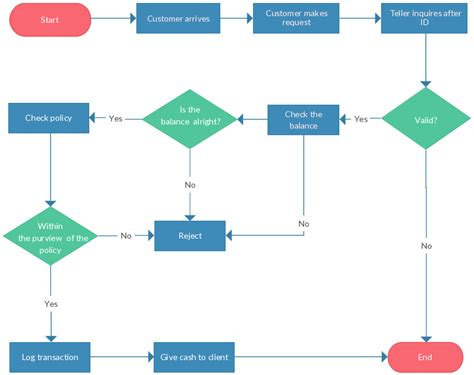 exles of flowchart flowchart guide complete flowchart tutorial with
